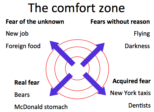 Comfort Zones Comfort Zone Sources of Fear