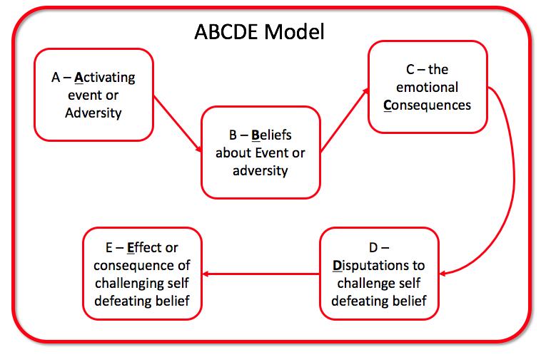 Ellis Abc Model Related Keywords & Suggestions - Albert Ellis Abc ...